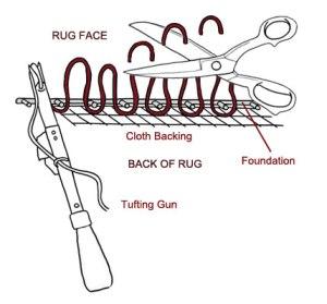 tufted_diagram
